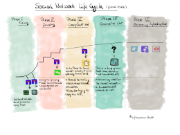 Die 5 Phasen des Social Network Lifecycles